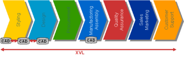 The MAN Process Chain – showing how 3D XVL transcends the CAD availability